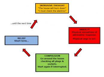 retroactive jealousy ocd cycle